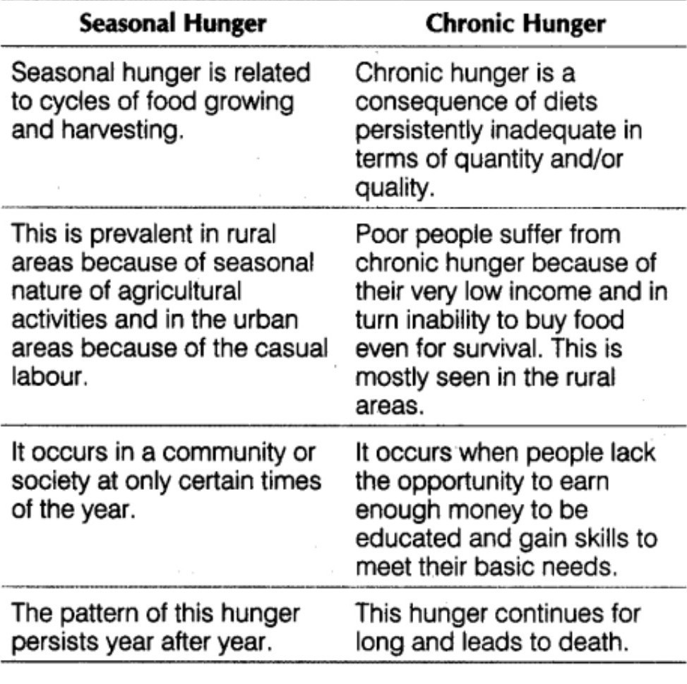 What Is Meant By Chronic Hunger