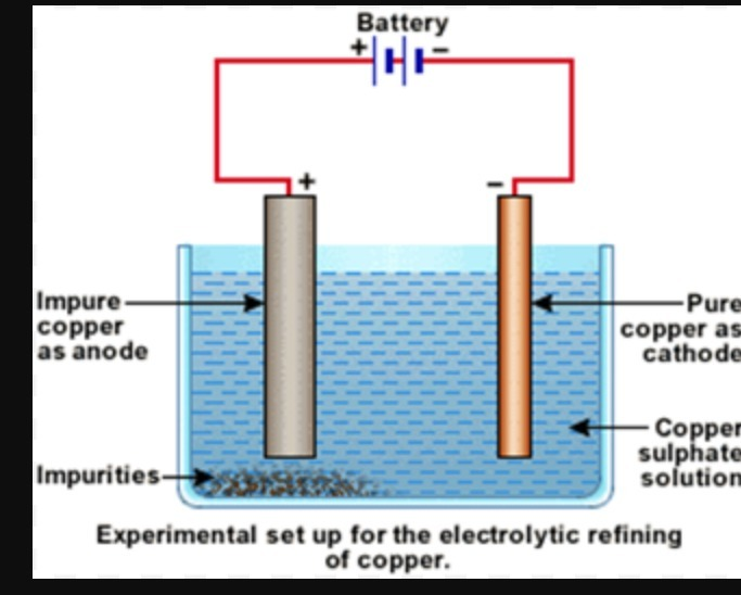 Draw A Neat And Well Labelled Diagram For Electrolytic Refining Of