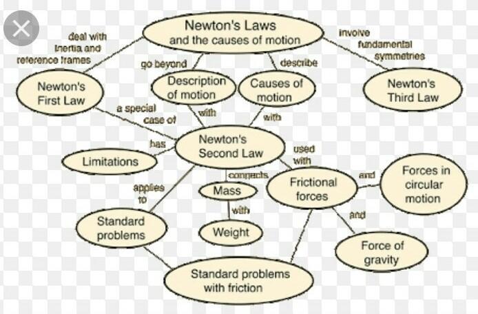 can anyone explain 9th class Maharashtra science : laws of
