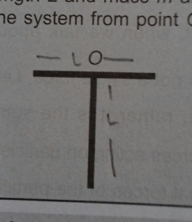 two uniform thin rods each of length L and mass m are joined as