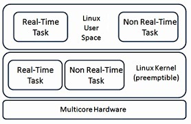 explain different types of operating system