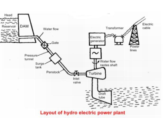 Explain the working of a hydro power plant using a labeled diagram. -  Brainly.in | Hydroelectric Power Plant Schematic Diagram |  | Brainly.in