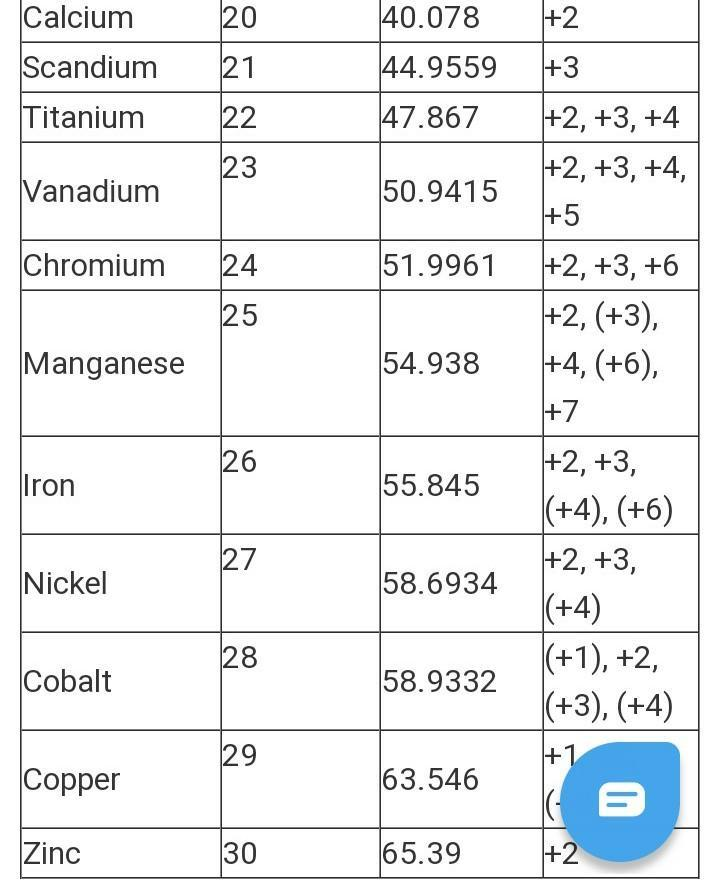Atomic number of elements from 1 to 30 with electronic configuration