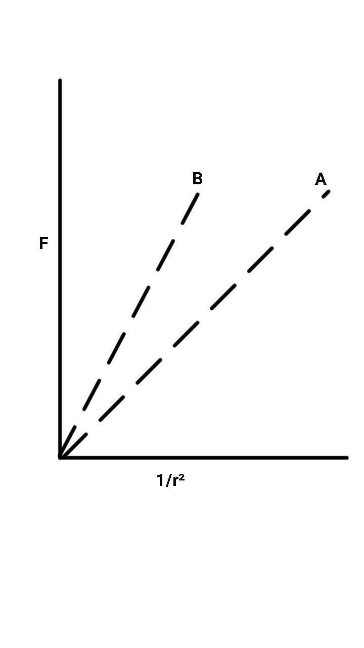 plot the graph showing the variation of coulomb force (F)versus 1/r2