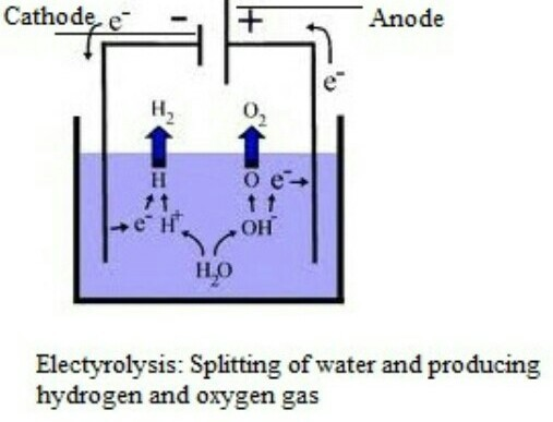 what is electrolysis? Explain with neat and labelled diagram process