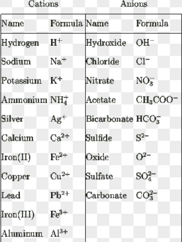 list of cations and anions with valency