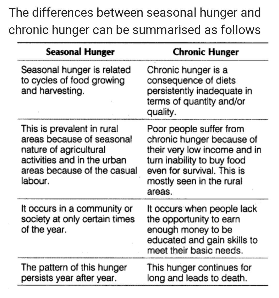 Seasonal Hunger Meaning In Hindi