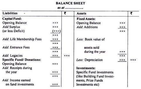 Format of balance sheet of a non profit seeking organisation.