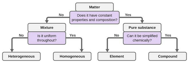 Give A Flowchart For Classification Of Elements Brainly