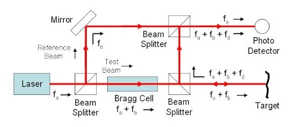 Explain the working principle of laser doppler vibrometer ldv