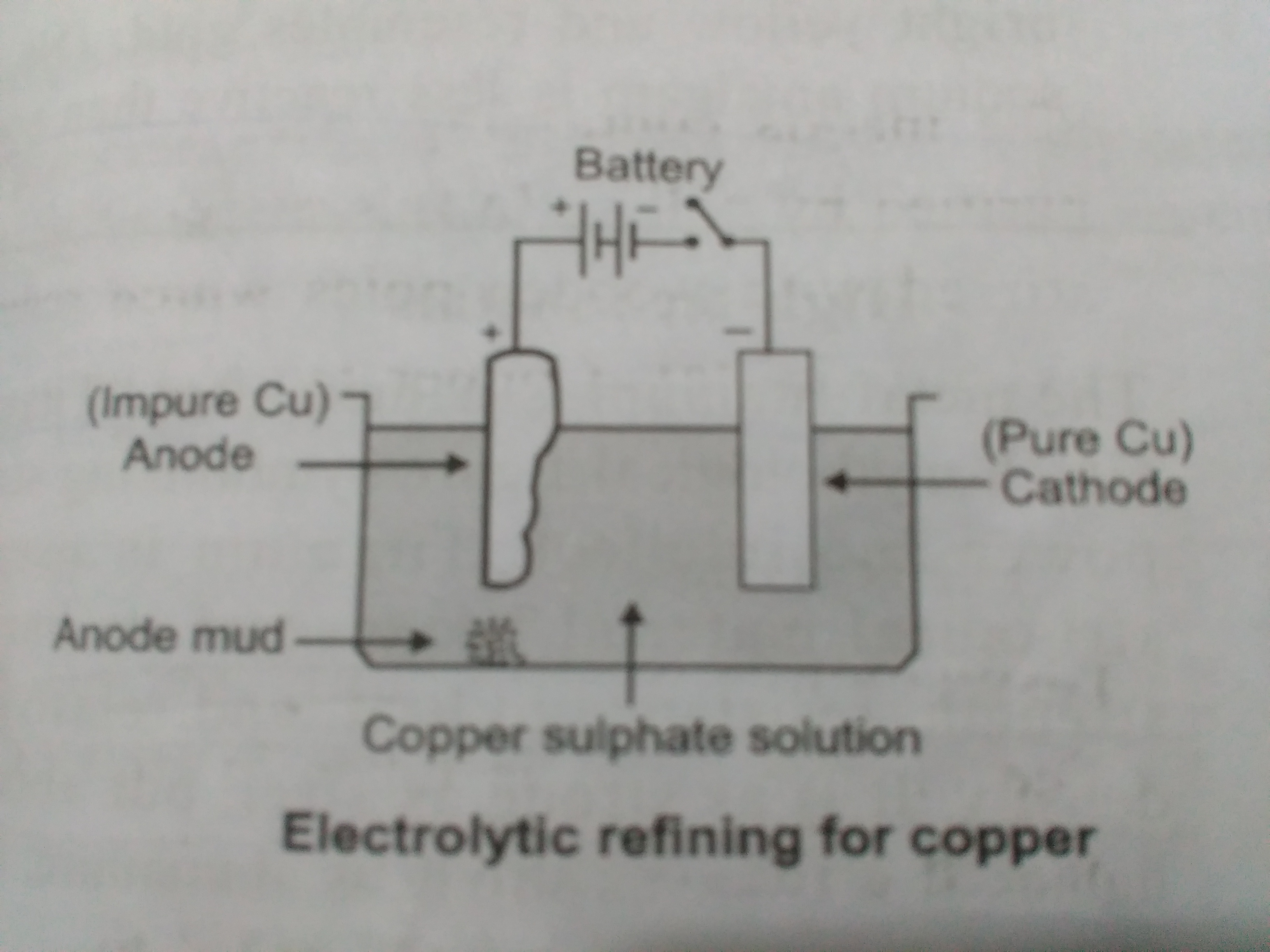 In The Electrolytic Refining Of Copper What Would You Take As The
