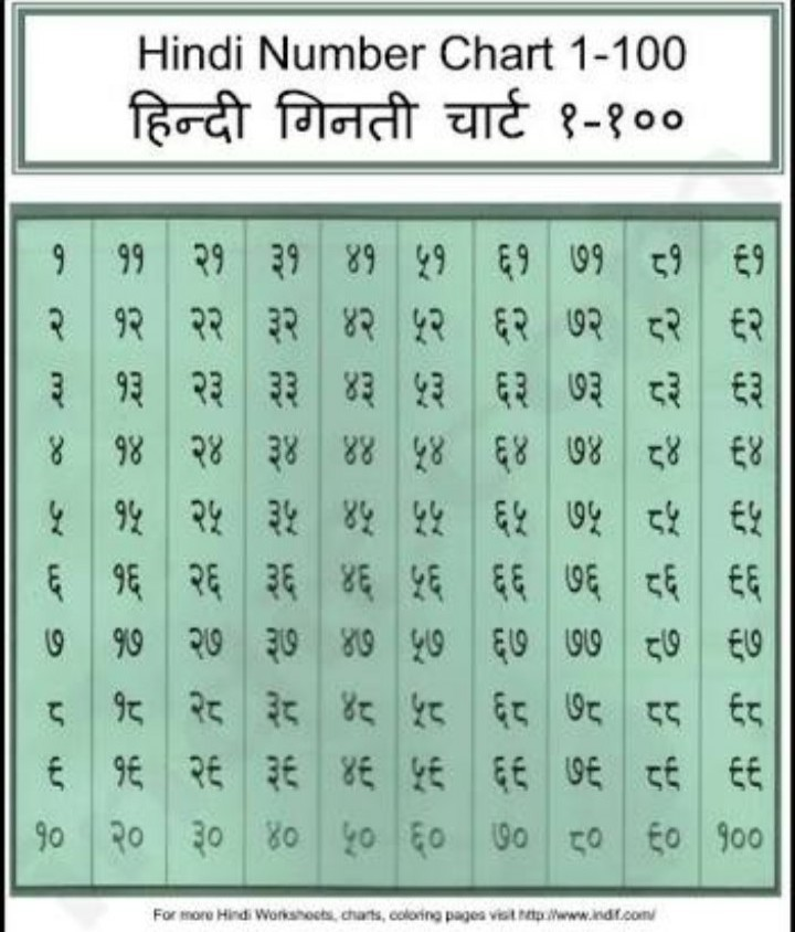 hindi counting 1 to 100 - Brainly in