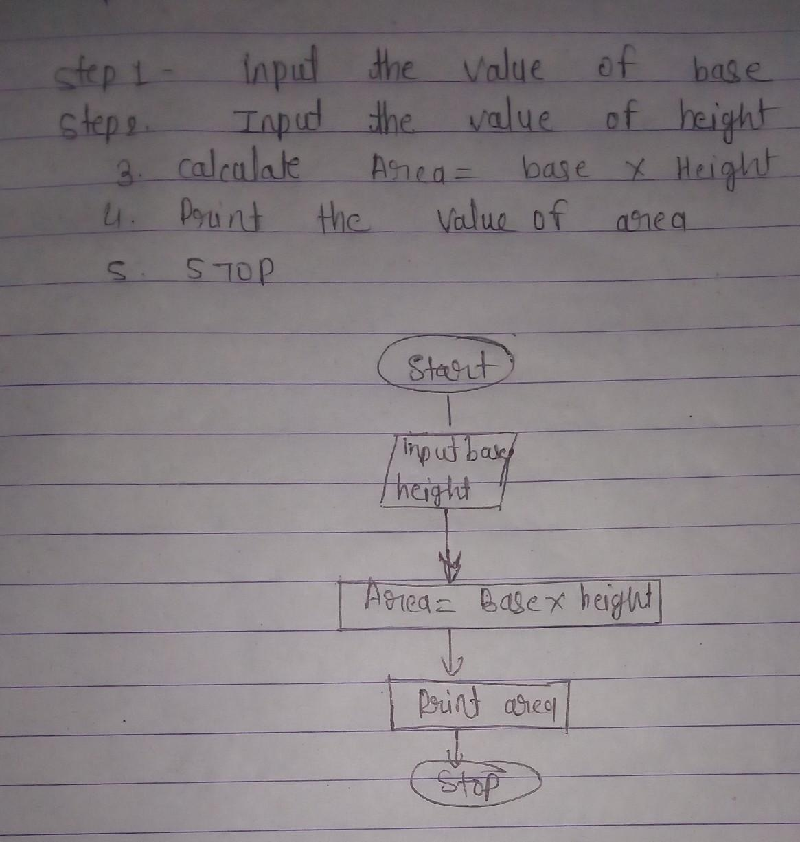 Write an algorithm and draw a flowchart to find the area ...