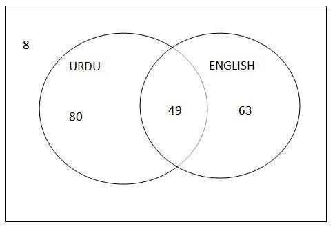In a survey of 200 students, 129 students speak Urdu, 112