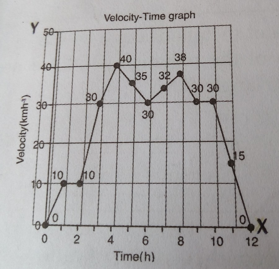 Velocity Time Graph Questions And Answers