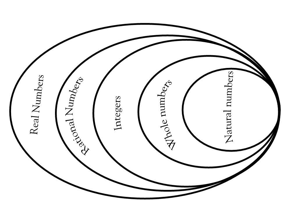 natural numbers are whole nunbers excluding zero  venn diagram is attached  together