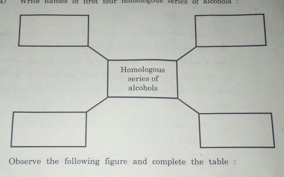 Write names of first four homologous series of alcohols