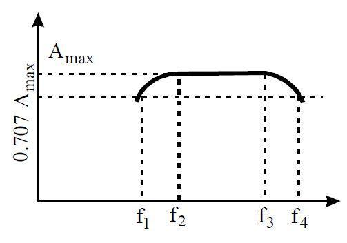 the frequency response curve of rc coupled amplifier is shown in