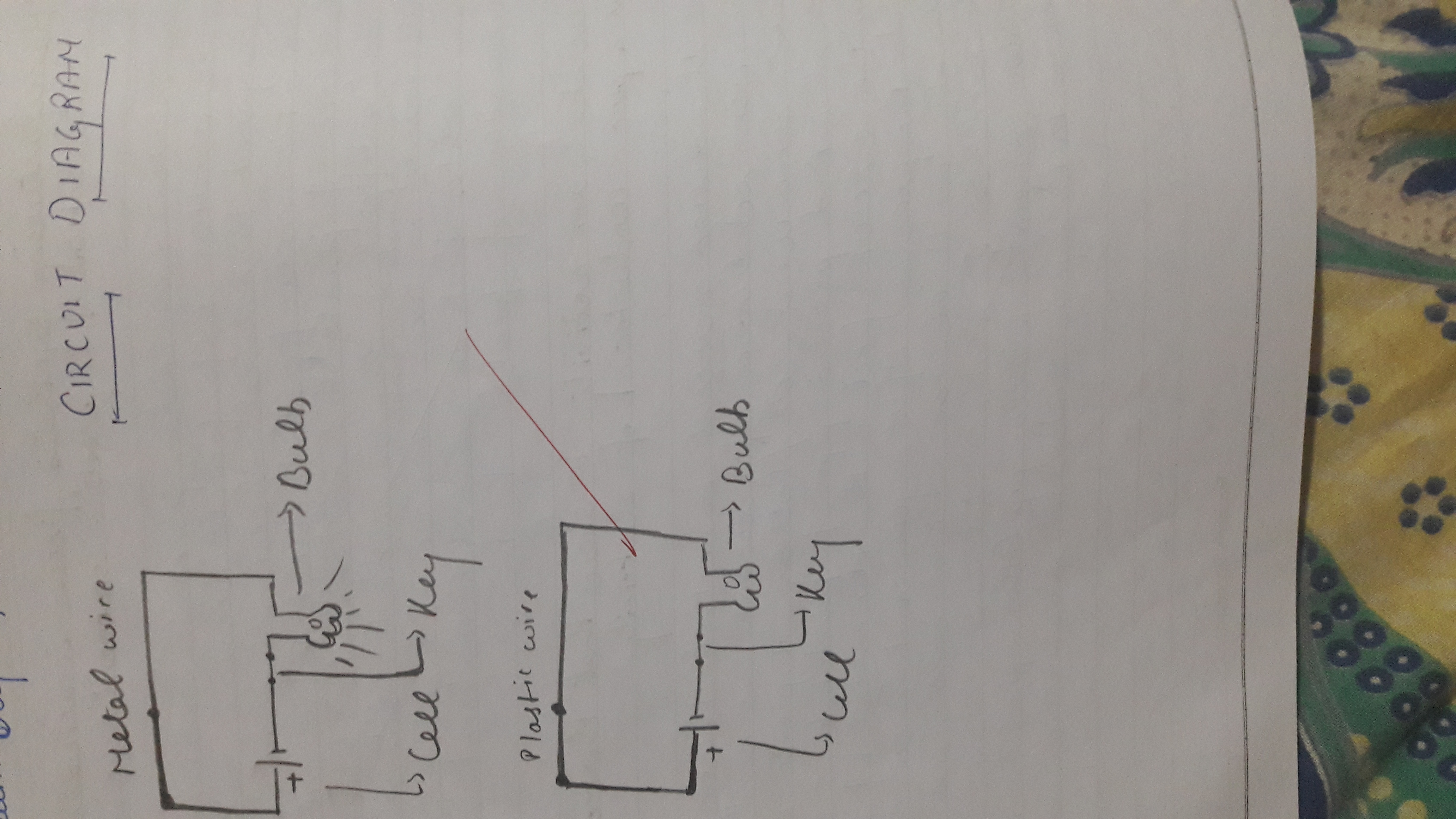 draw an electric circuit diagram consisting of a cell, a bulb and an ...
