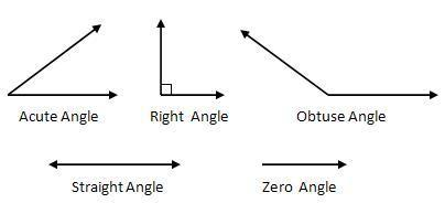 three examples of zero angle and obtuse angle - Brainly in