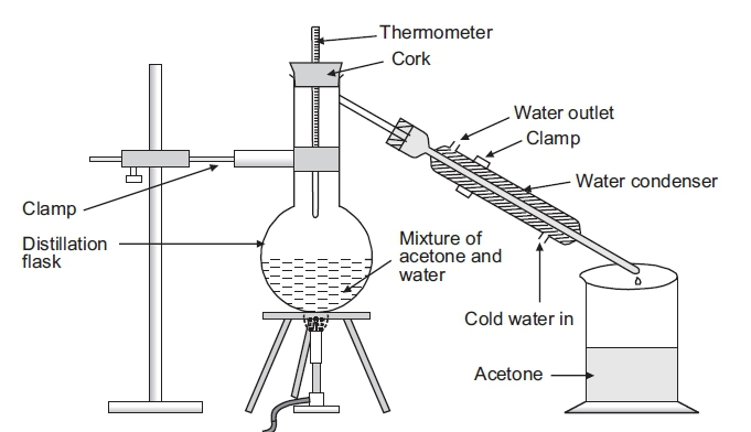 Water Distiller Diagram ~ Define distillation what type of mixture can be separated
