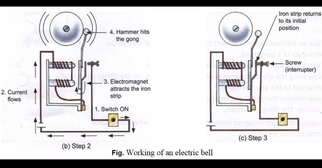 describe the construction and working of an electric bell