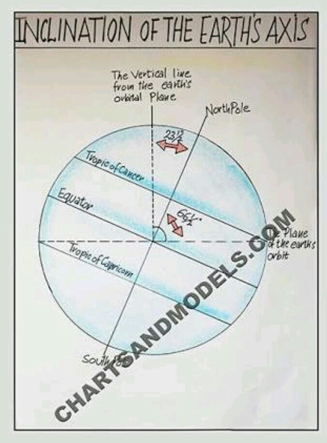 Diagram Of Show The Angle Of Inclination Of Earth Brainly
