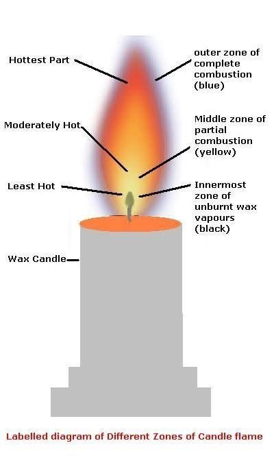 50+ How Hot Is A Candle Flame - pixaby