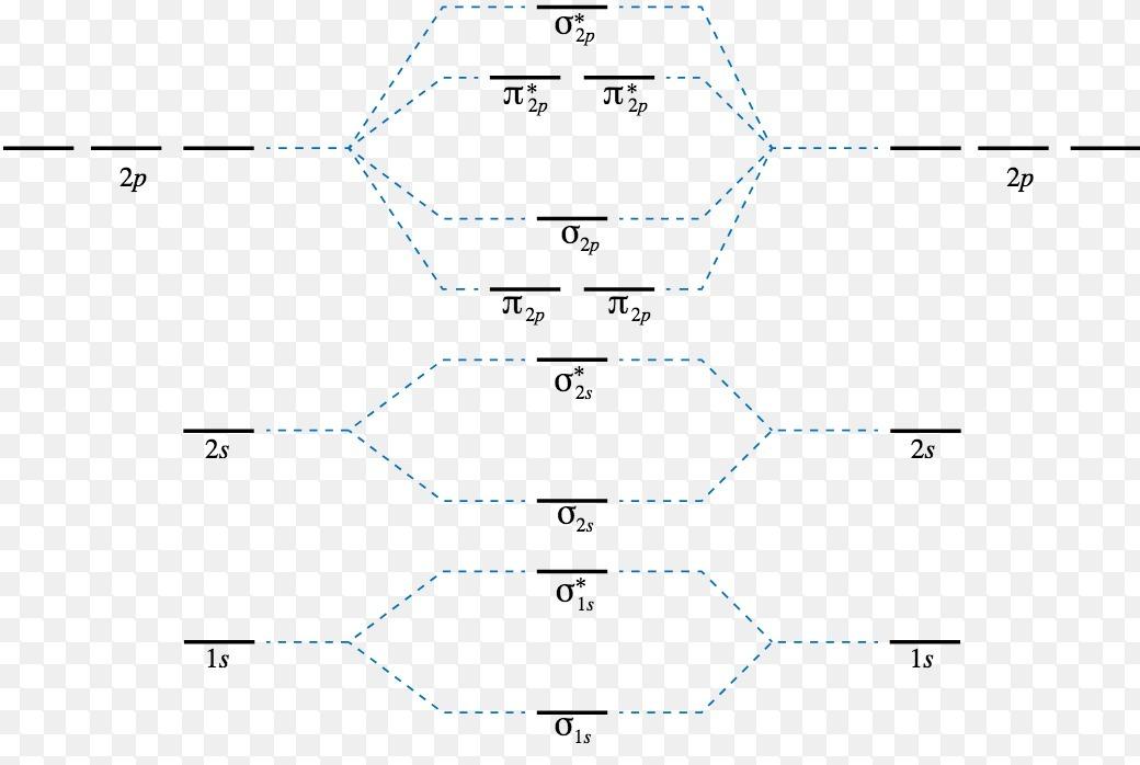 energy level diagram of N2 ,O2,F2,Ne2 - Brainly.in