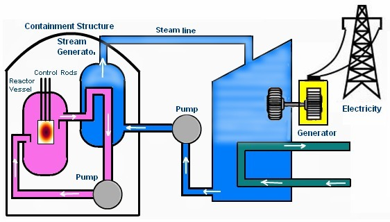 Easy diagram of nuclear power plant generating electricity brainly download jpg ccuart Choice Image