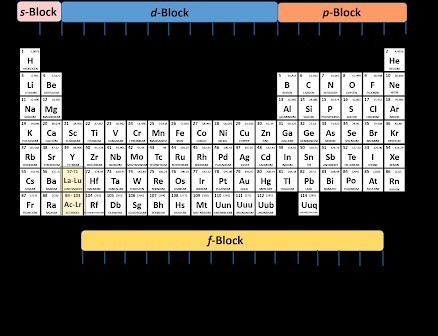 The Third Period From Modern Periodic Table Contains Only