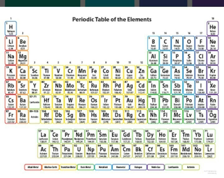 118 Elements And Their Symbols And Atomic Number In Hindi Brainly