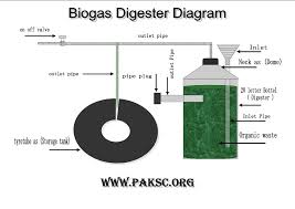 Explain Biogas Plant With A Neat Diagram Brainly In