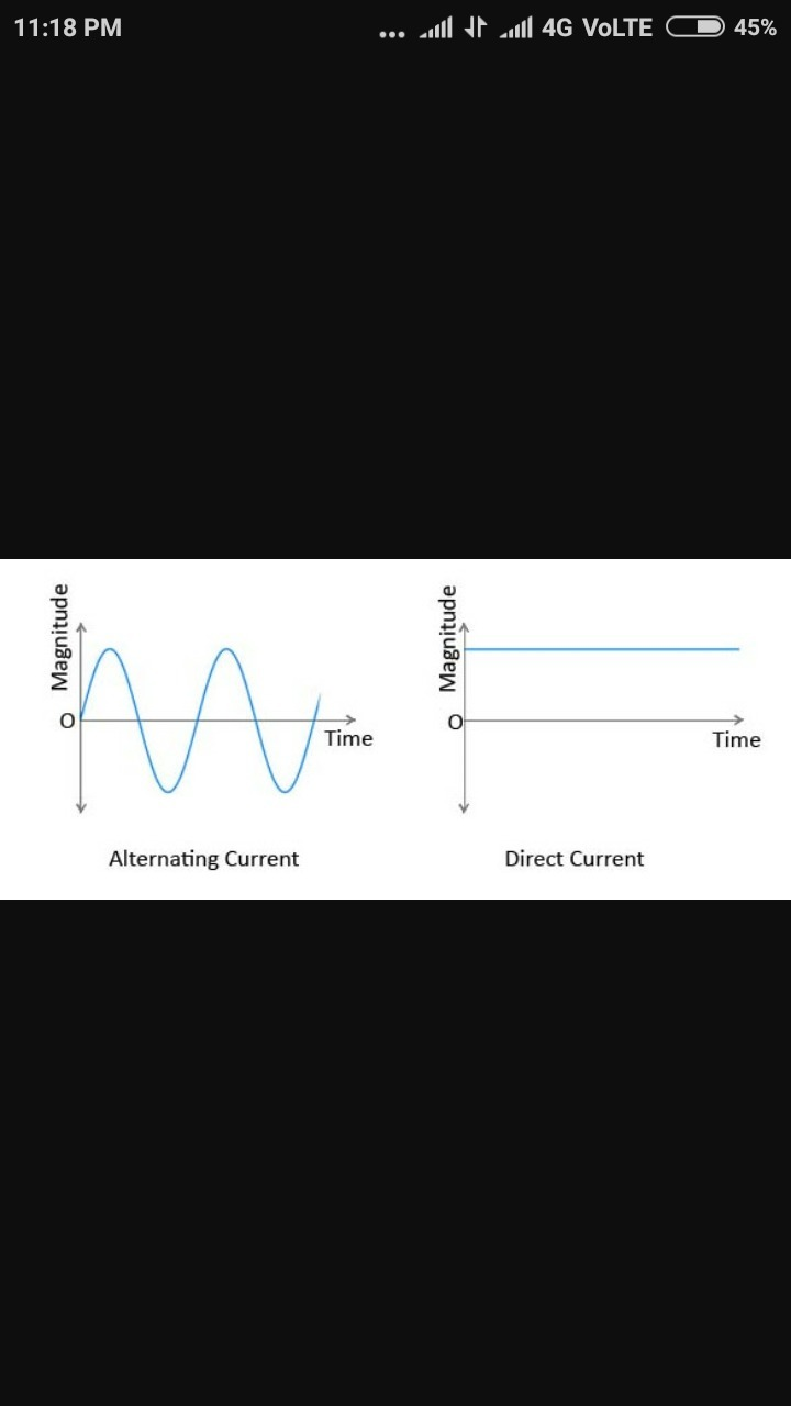 Draw Diagram To Represent Direct Current And Alternating This Is The Of Ac Dc