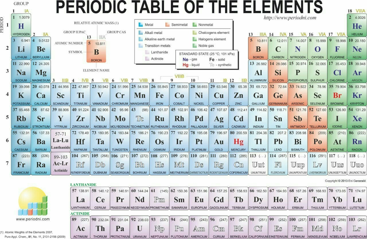 List Of All Periodic Table Elements Along With Their Atomic Masses