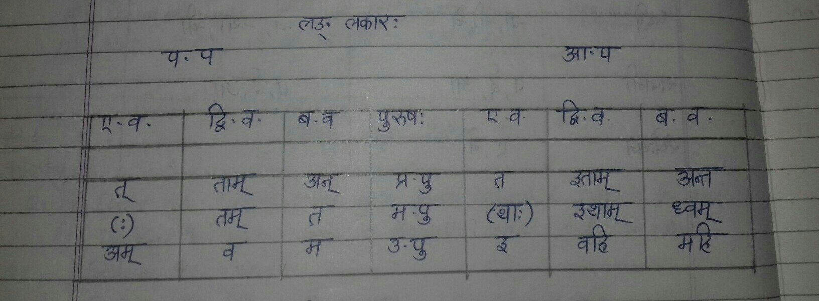 Sanskrit past tense table - Brainly in