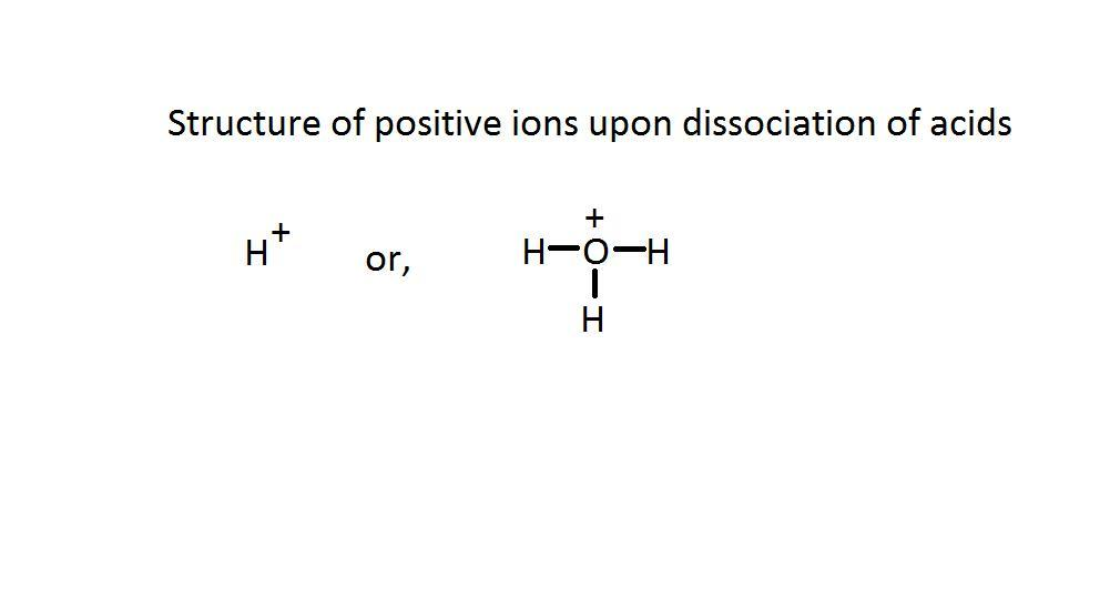 Acids dissolve in water and produce positively charged ...
