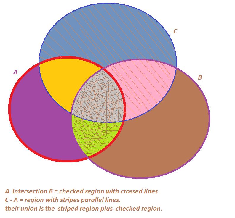 Venn Diagram Of A And B U C A Brainly