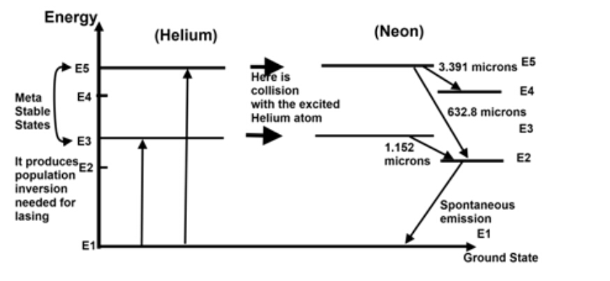 working of he-ne laser with energy level diagram