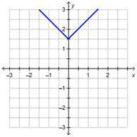 Ex 1: Use the Vertical Line Test to Determine if a Graph Represents...
