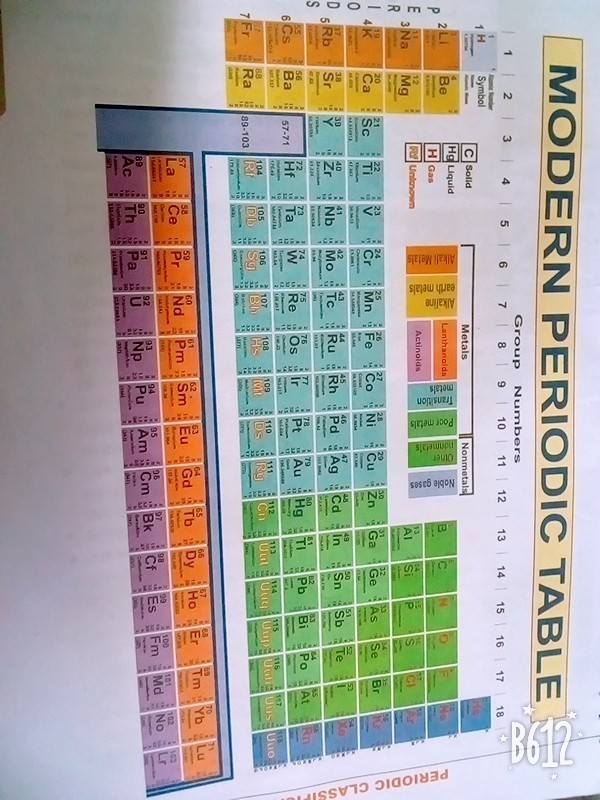 Periodic Table Of Chemistry First 36 Elements With Their Symbols