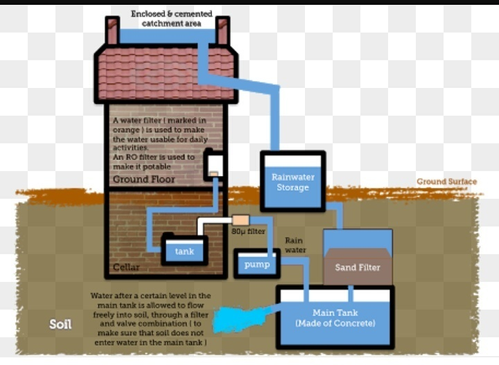 how is rainwater harvesting done?draw a diagram only