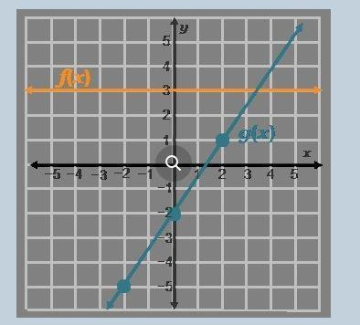 Determine the input value for which the statement f(x) = g ...