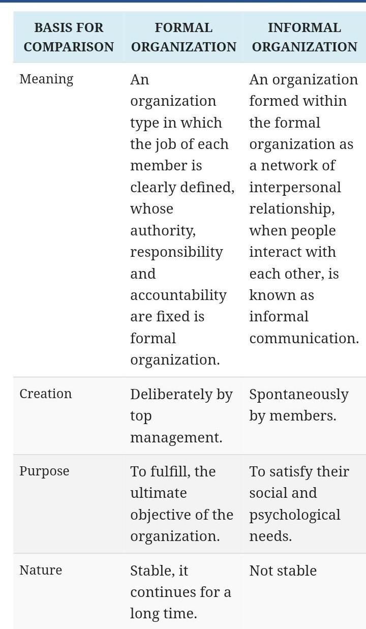 informal and formal organisation
