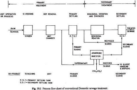 Draw Flow Chart Of Waste Water Treatment Plant Plz Answer It Is Very Important For Me Brainly In