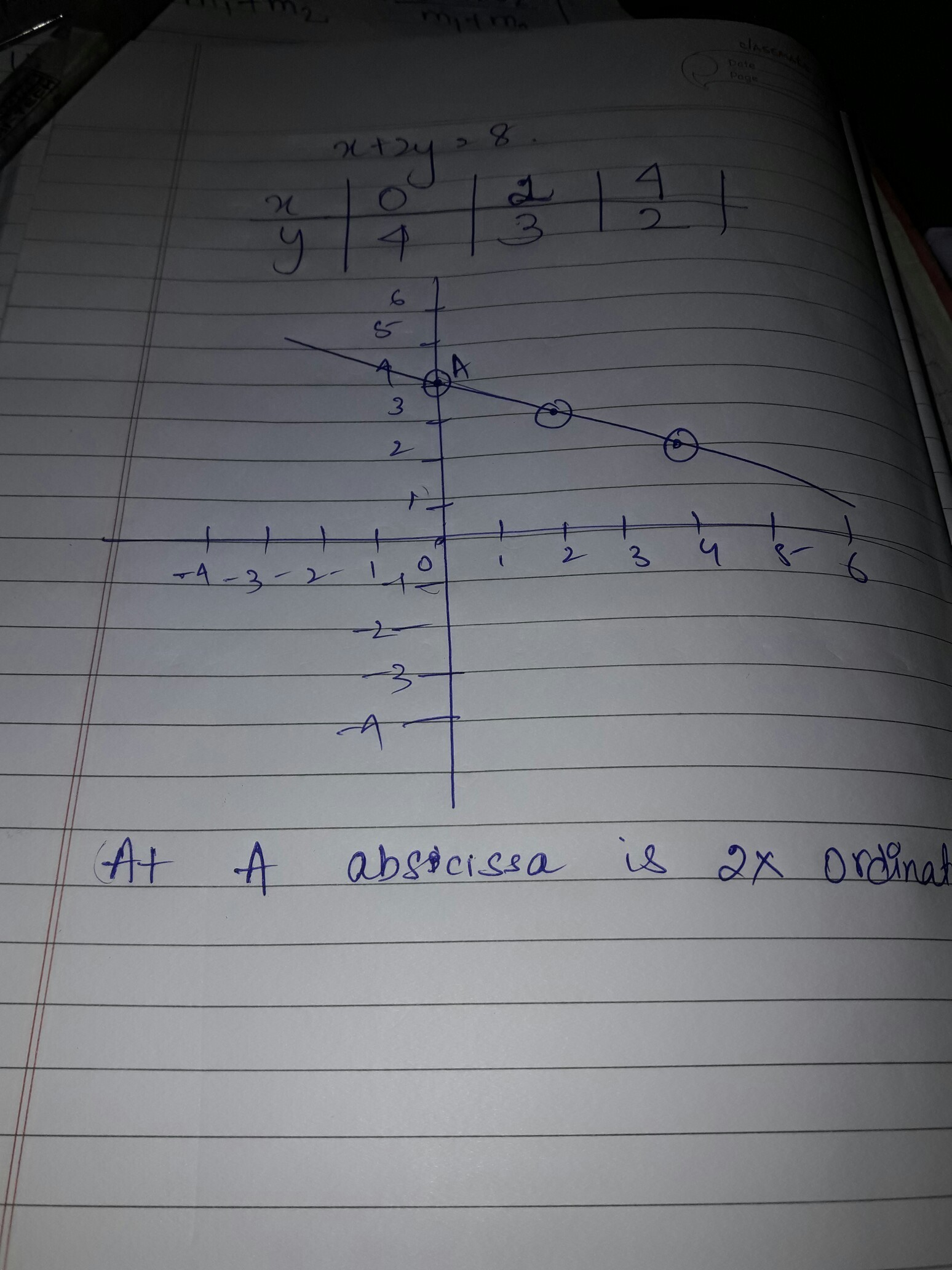 Draw a linear equation x+2y=8 and find the points on the graph where