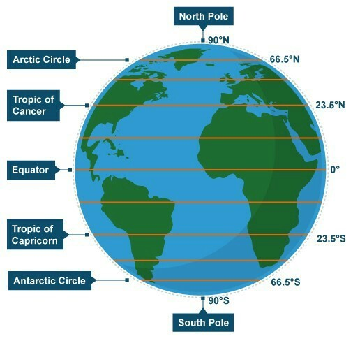 Draw a digram of the globe showing the earth axis the equator download jpg gumiabroncs Images