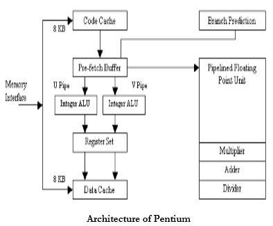 Draw the block diagram of Pentium processor. - Brainly.inBrainly.in