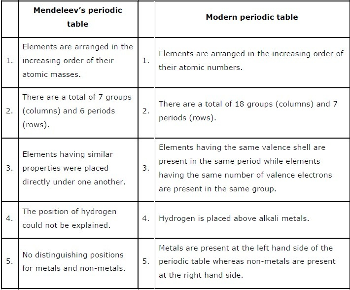 Give five difference between mendeleev periodic table and modern download png urtaz Gallery