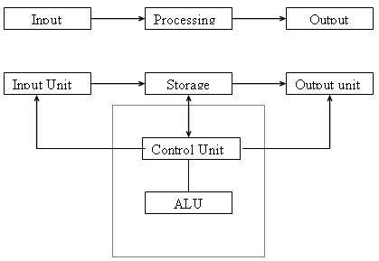 draw a block diagram of computer explain? - inly.in A Block Diagram Of Computer on